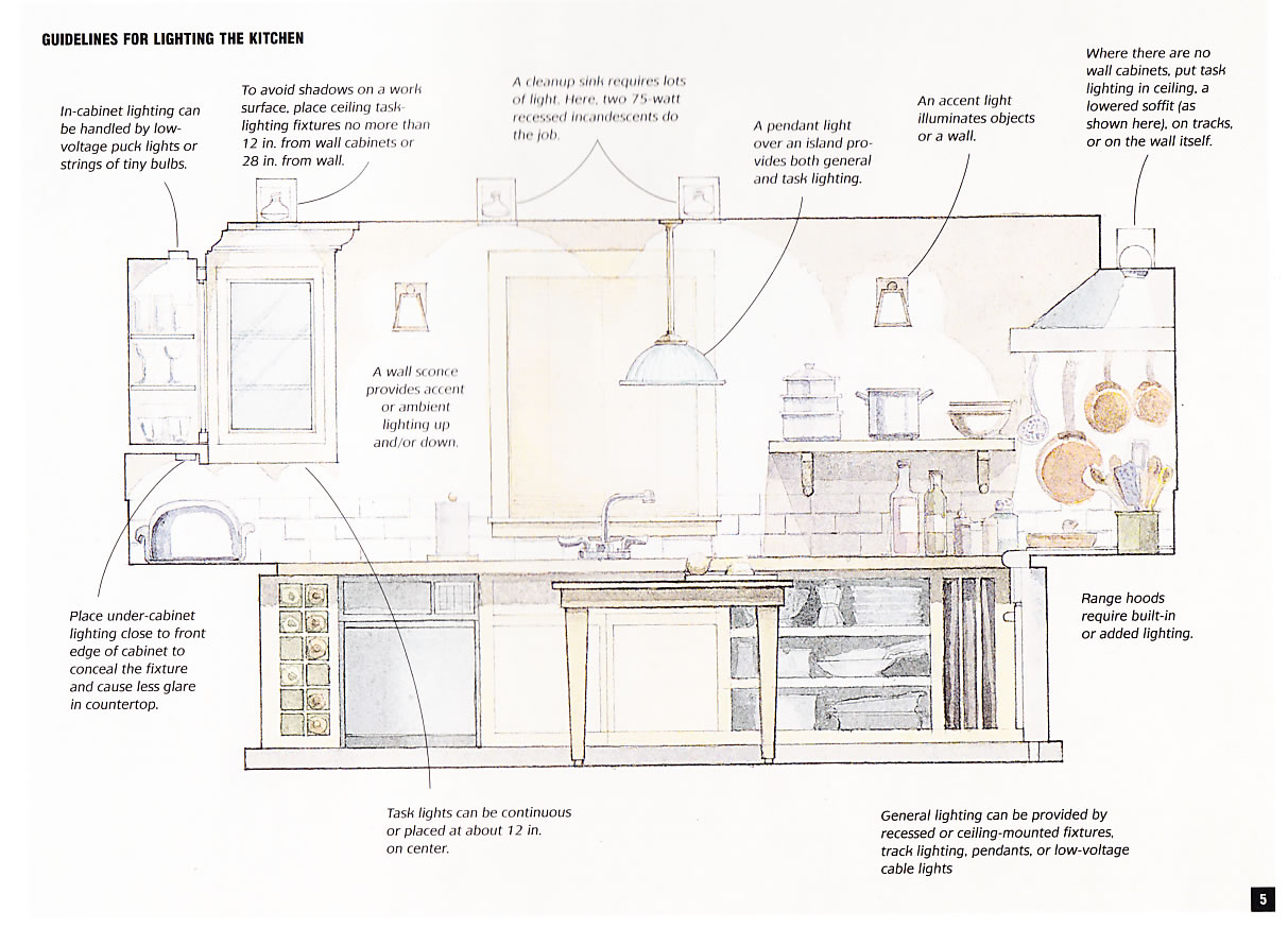 Guidelines for Lighting the Kitchen