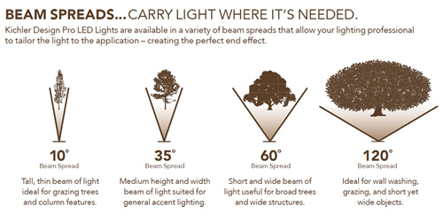 Beam Spreads… Carry Light Where It's Needed