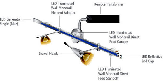 LBL LED Illuminated Wall Monorail Wall Mounted Lighted Monorail
